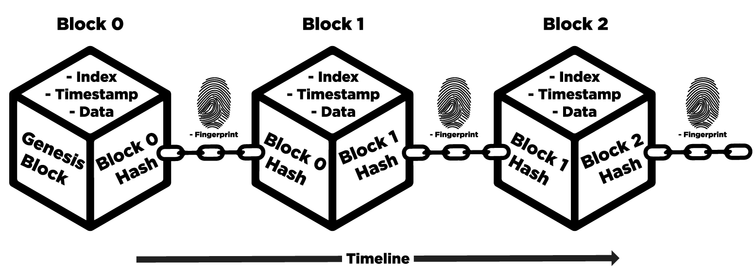 Blockchain-Timestamp-Index-Data-Hash-Visual
