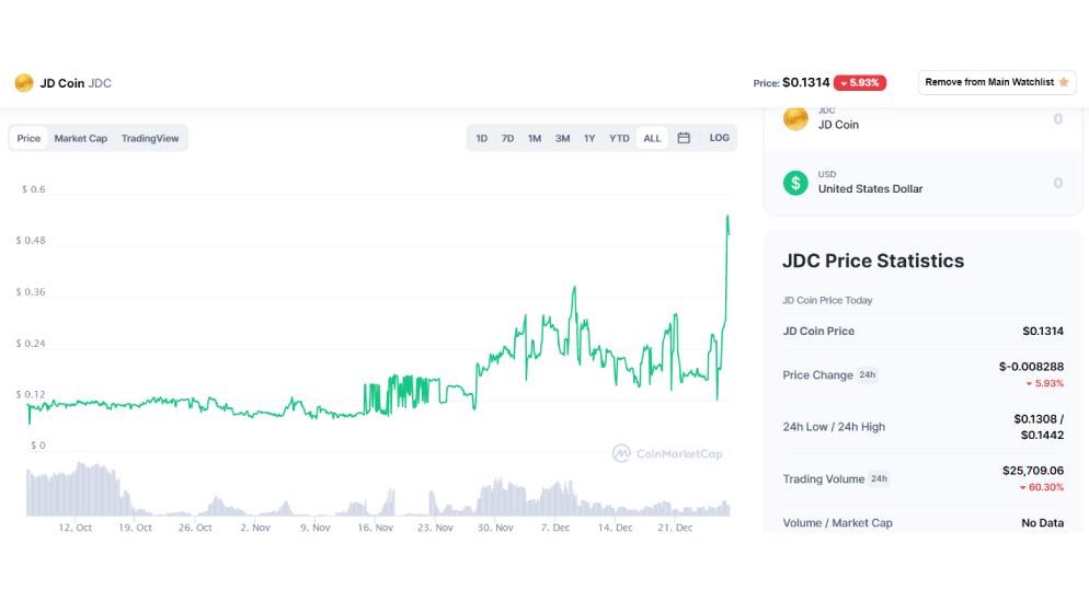 Jd-Coin-Chart